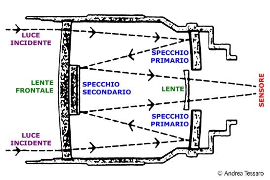 00_schema catadiottrico.jpg